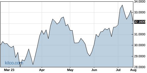 VEOEF 6-Month Chart