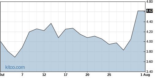 VERI 1-Month Chart