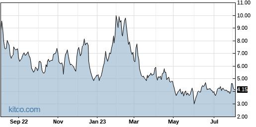 VERI 1-Year Chart