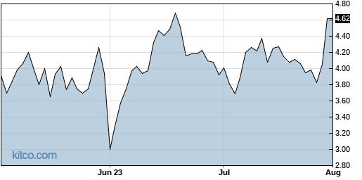 VERI 3-Month Chart