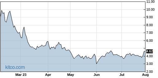 VERI 6-Month Chart