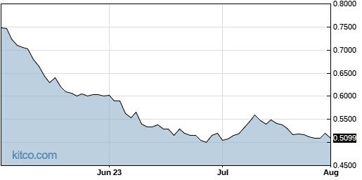 VGZ 3-Month Chart