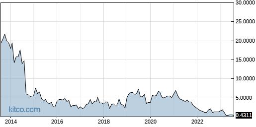 VHC 10-Year Chart