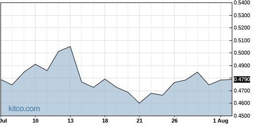 VHC 1-Month Chart