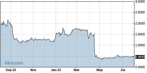 VHC 1-Year Chart