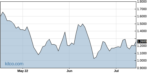VHC 3-Month Chart
