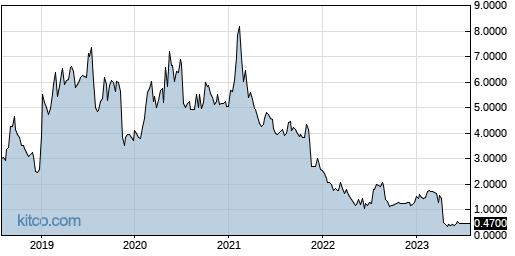 VHC 5-Year Chart
