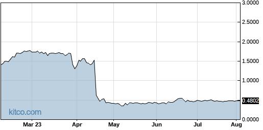 VHC 6-Month Chart