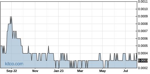 VIZC 1-Year Chart