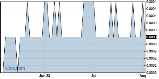 VIZC 3-Month Chart