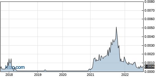 VIZC 5-Year Chart