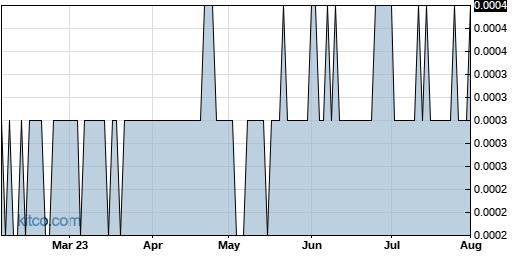 VIZC 6-Month Chart