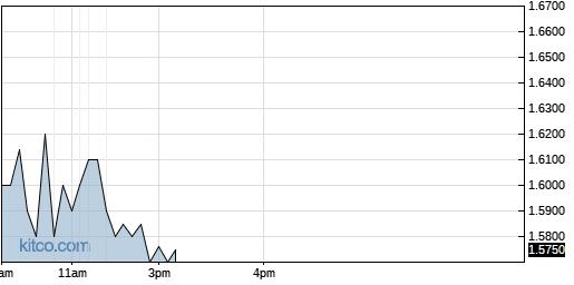 VJET 1-Day Chart