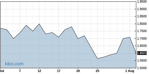 VJET 1-Month Chart