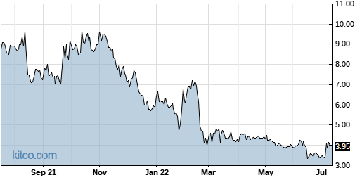 VJET 1-Year Chart