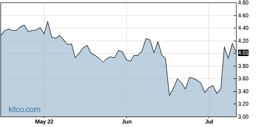 VJET 3-Month Chart