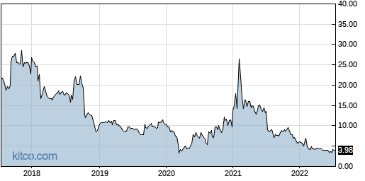 VJET 5-Year Chart