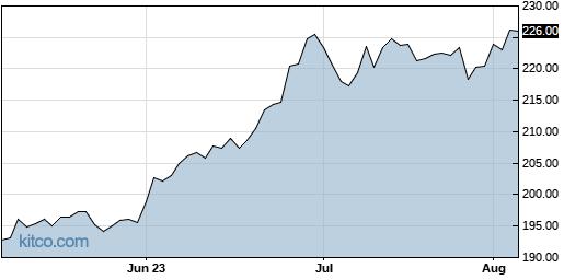 VMC 3-Month Chart