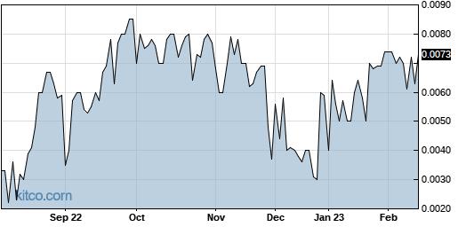 VMCS 1-Year Chart