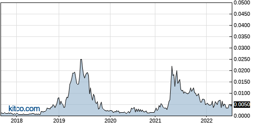 VMCS 5-Year Chart