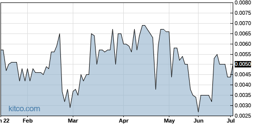 VMCS 6-Month Chart