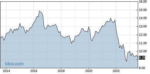 VMO 10-Year Chart