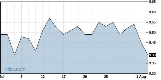 VMO 1-Month Chart
