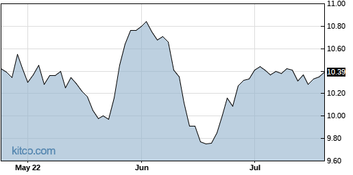 VMO 3-Month Chart