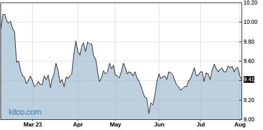 VMO 6-Month Chart