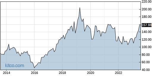 VMW 10-Year Chart