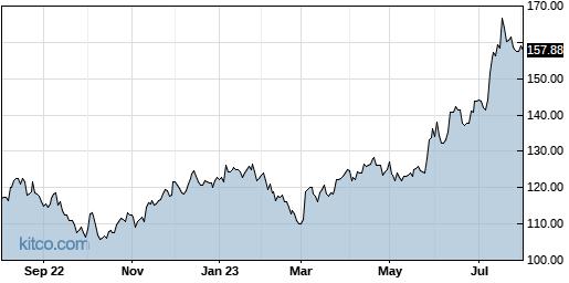 VMW 1-Year Chart