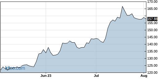 VMW 3-Month Chart