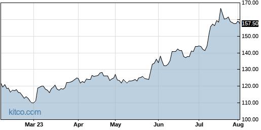 VMW 6-Month Chart