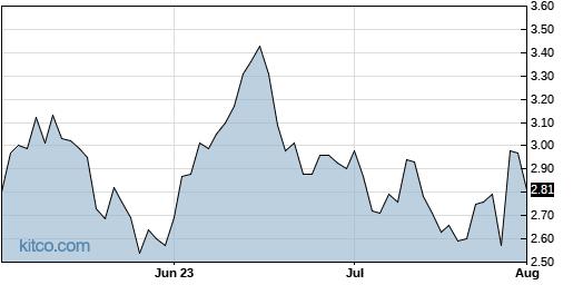 VNET 3-Month Chart