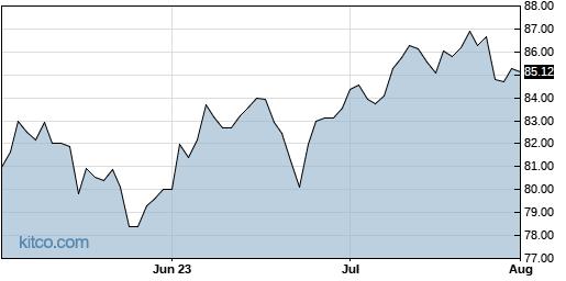 VNQ 3-Month Chart