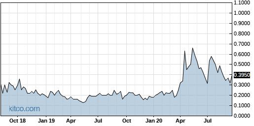 VODG 5-Year Chart