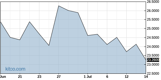 VOPKY 1-Month Chart
