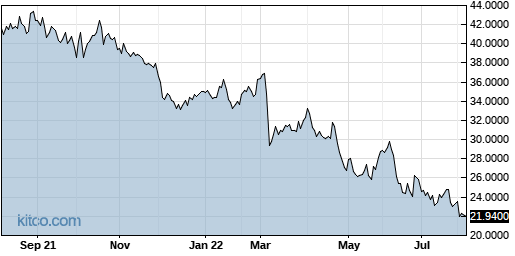 VOPKY 1-Year Chart