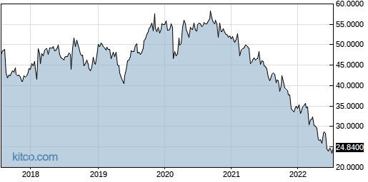 VOPKY 5-Year Chart