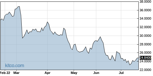 VOPKY 6-Month Chart