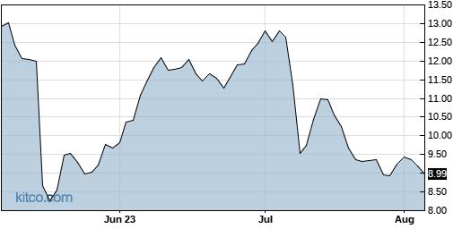 VOXX 3-Month Chart