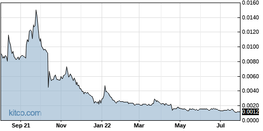 VPER 1-Year Chart