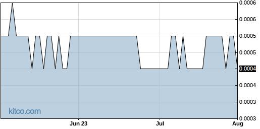 VPER 3-Month Chart