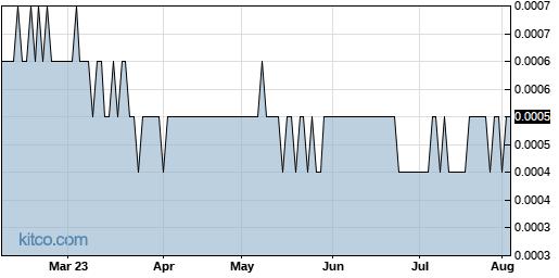 VPER 6-Month Chart