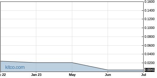 VPRIF 10-Year Chart