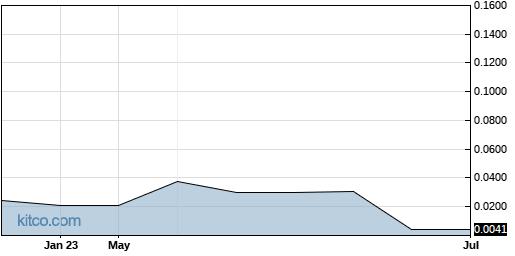 VPRIF 1-Year Chart