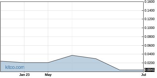 VPRIF 5-Year Chart