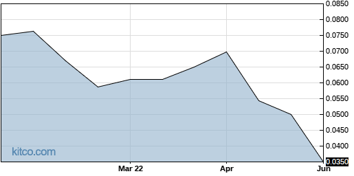VPRIF 6-Month Chart