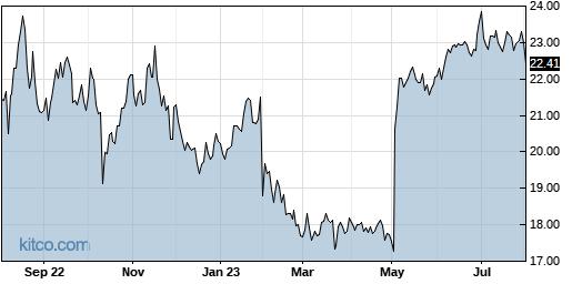 VREX 1-Year Chart