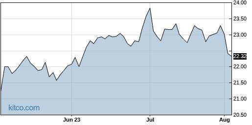 VREX 3-Month Chart